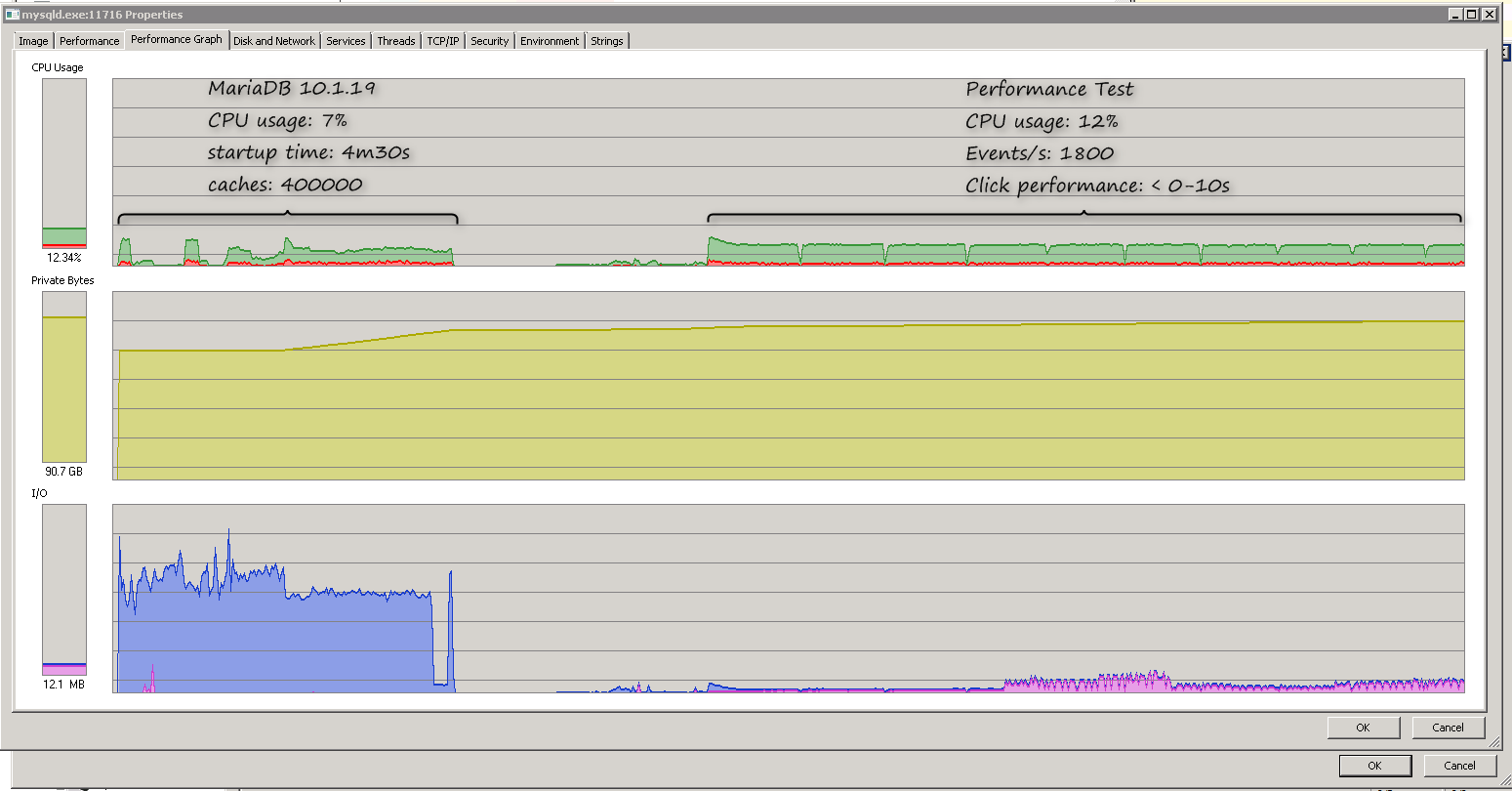 MDEV-11284] Extremely high cpu usage and slow performance after