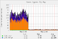 greeneggs-mysql_select_types-day.png