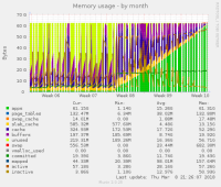 mariadb10-2-memory.png