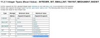 MySQL Integer Types.PNG