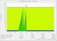 apache_processes-week.png