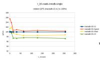 t_1K-reads-innodb-single-relative.png