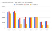 baseline (#f386fdd7), pr#1766 and tls (#1654bfee4).png