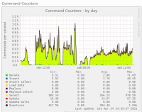 Command counters 10.5.9 vs 10.5.6.png